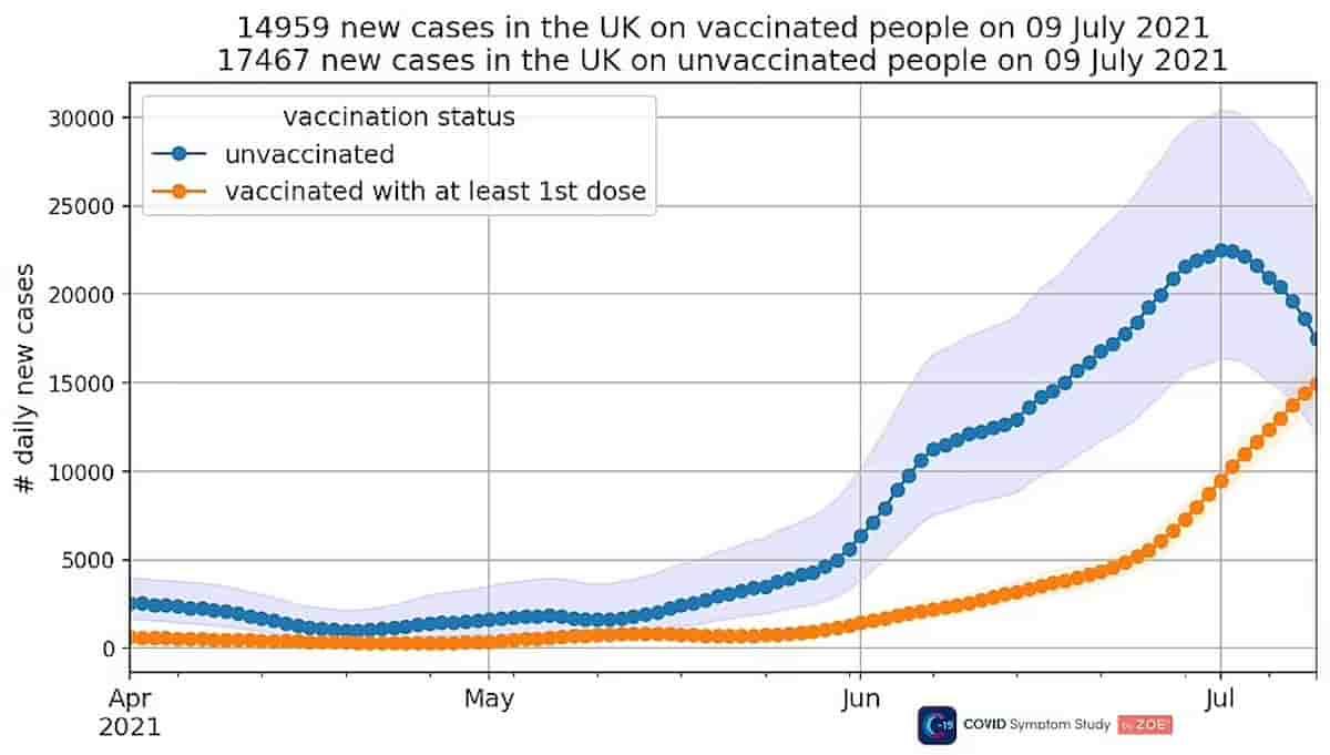 La lezione inglese: tutti senza mascherina, sono arrivati a 48,553 nuovi infetti in un giorno. E metà sono vaccinati. Conferma la diva della tv: ha fatto la doppia dose e è a letto col covid.